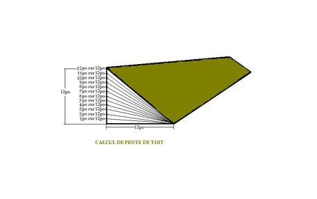 La pente de toit renovation pro for Pente minimum toiture ardoise